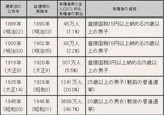 普通選挙.JPG